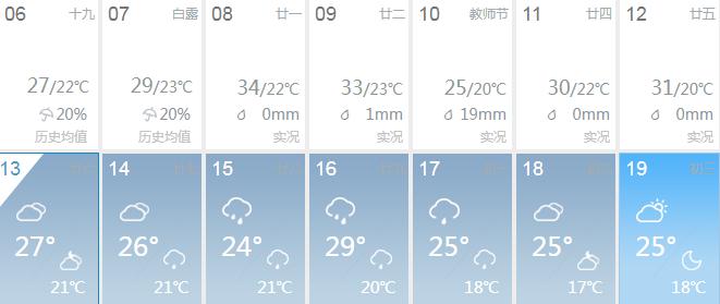 19℃!降溫+降雨,安慶終于涼快了!但還有這些壞消息...