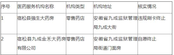 关于取消宿松县强生大药房、宿松县九成金禾大药房有限公司医保刷卡资格的公示